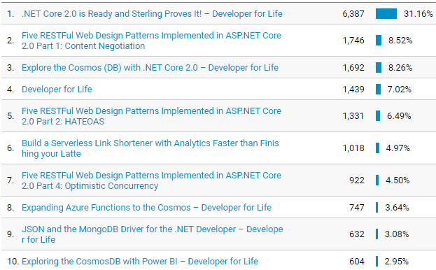 Developer for Life top viewed pages (Google Analytics) in 2017