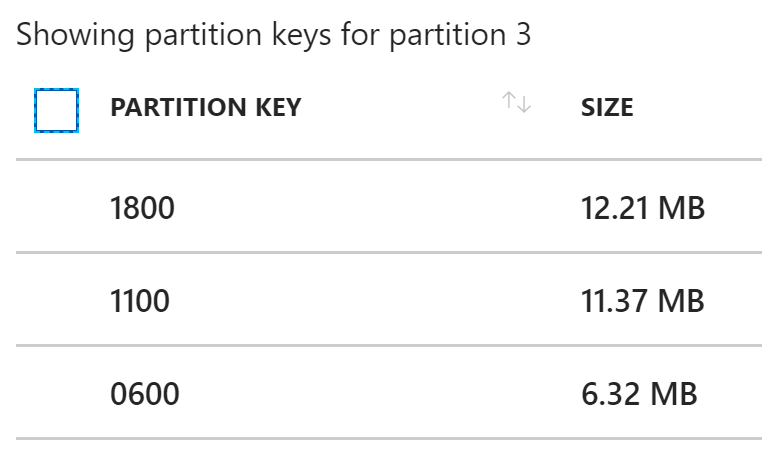 Logical partitions in physical partition 3
