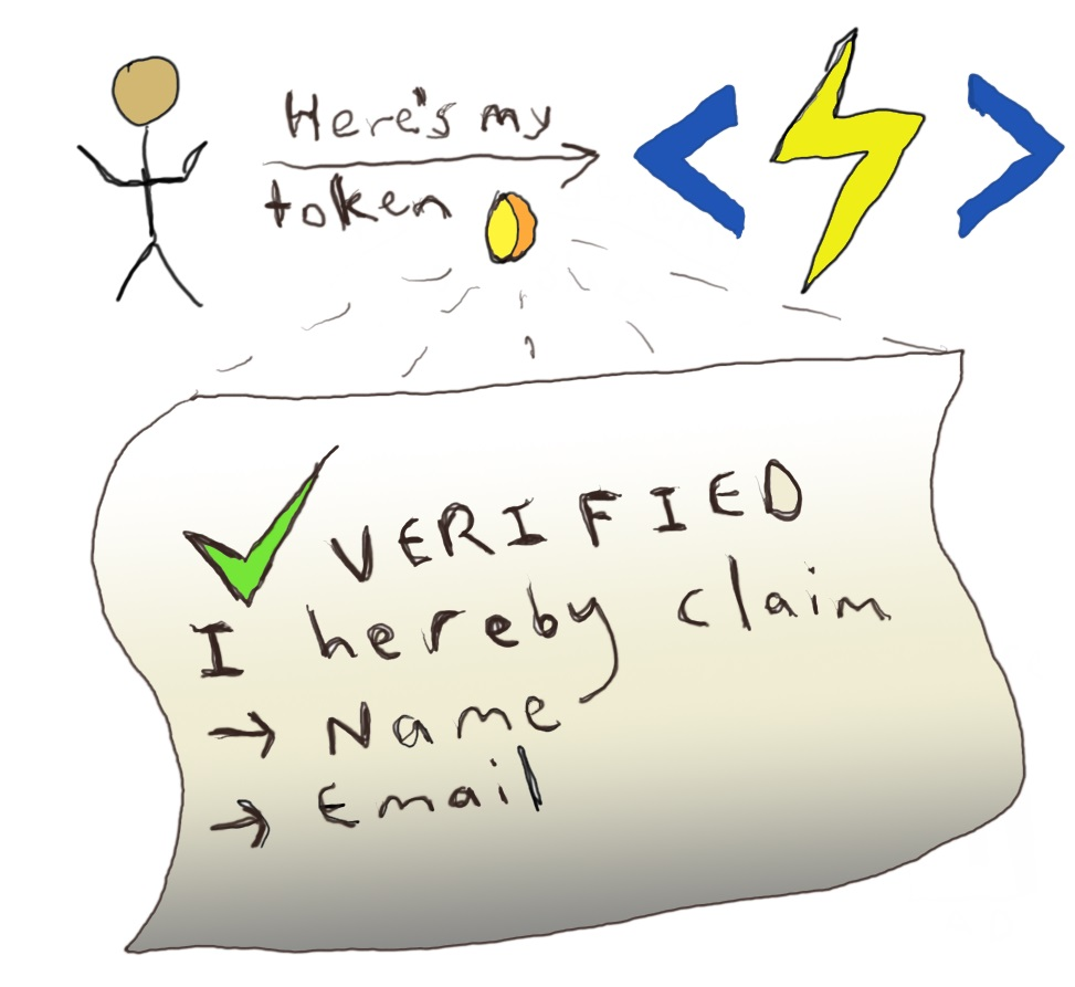 Token Claims