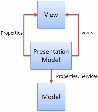 Model-View-ViewModel (MVVM) Explained | Developer for Life