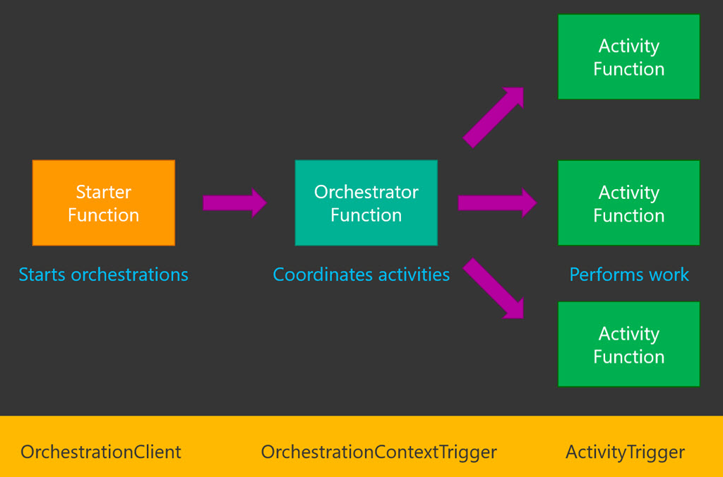 Orchestration concepts